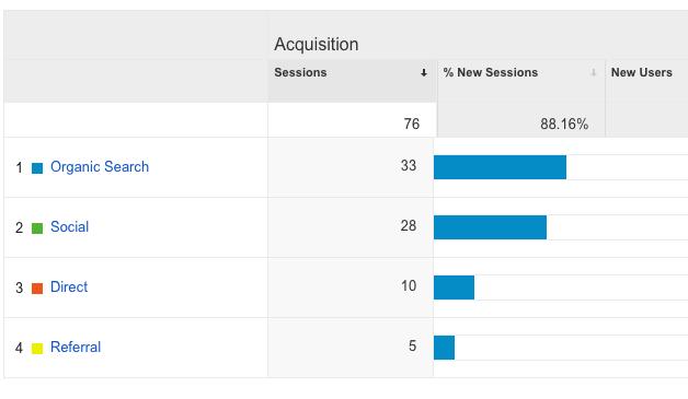 Google Analytics from UIGarage