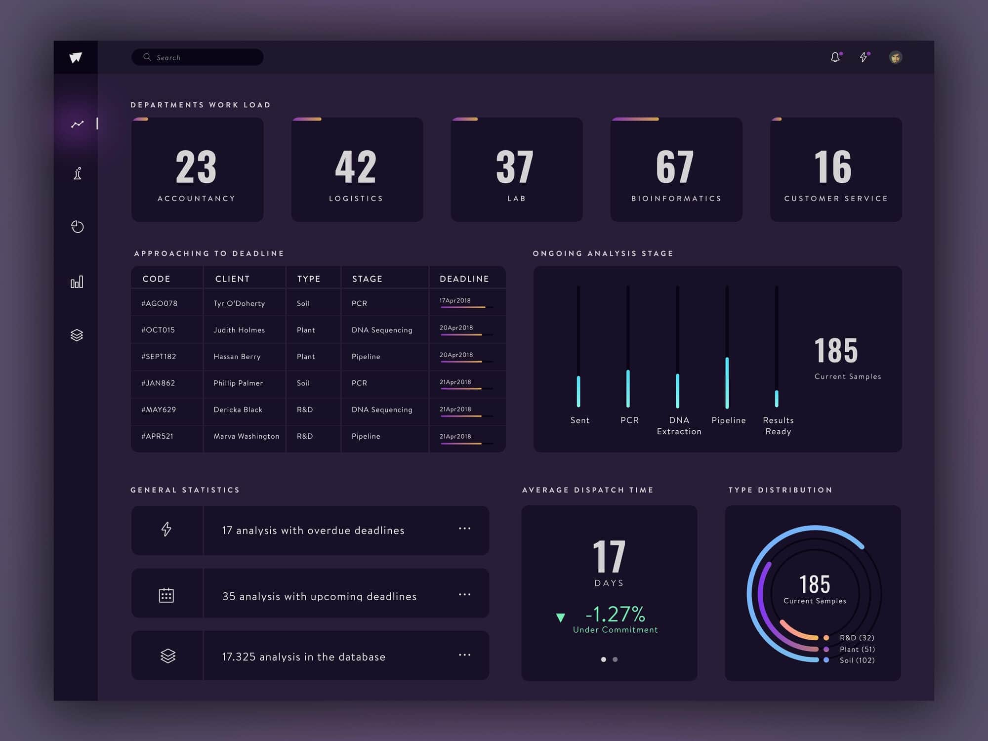 Dashboard by @scattrbrainer