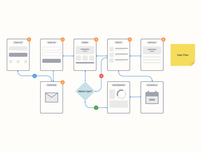 User Flow for Sketch – Graphite from UIGarage