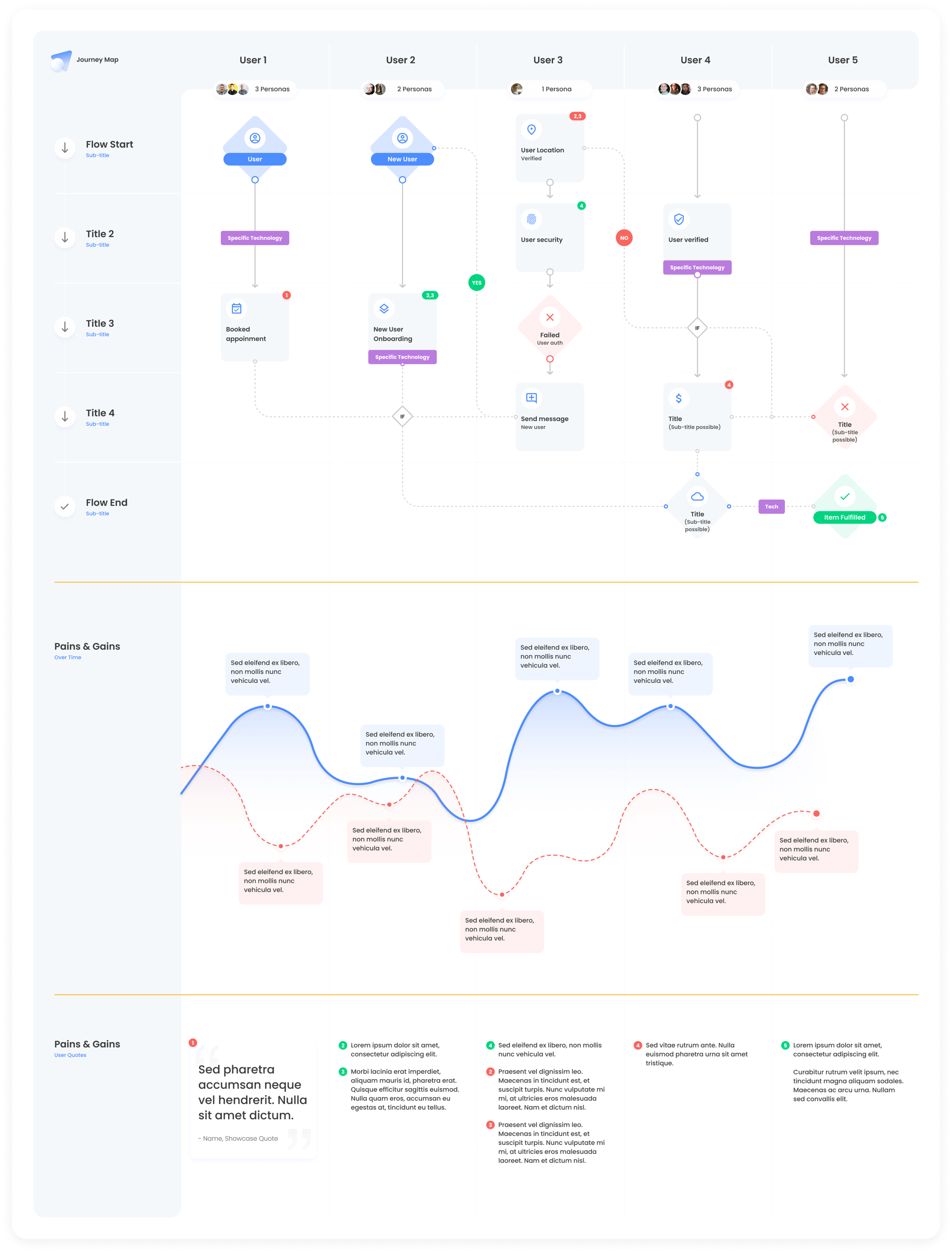 Interactive Journey Map for Figma from UIGarage
