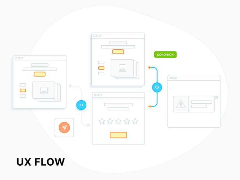 UX Flow - Wireframe Prototyping System from UIGarage