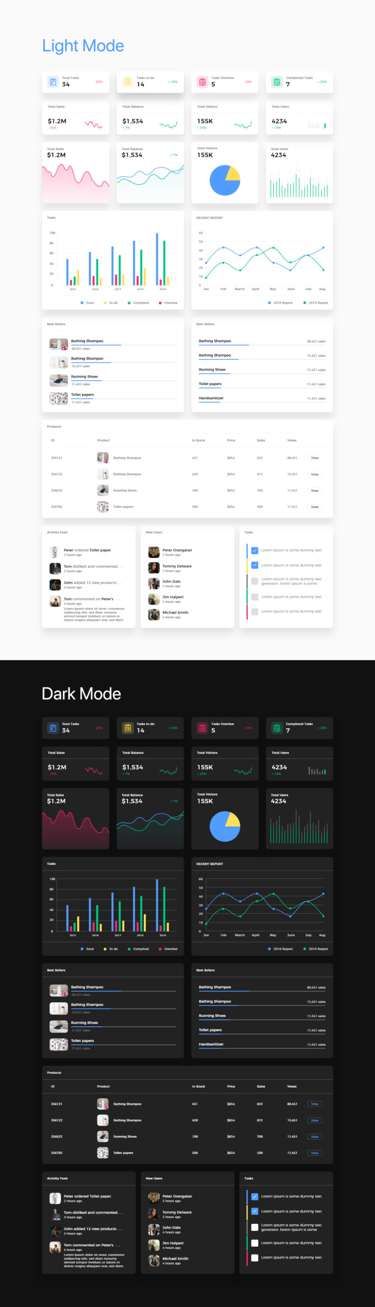 Dashboard Free UI Kit for Adobe XD from UIGarage
