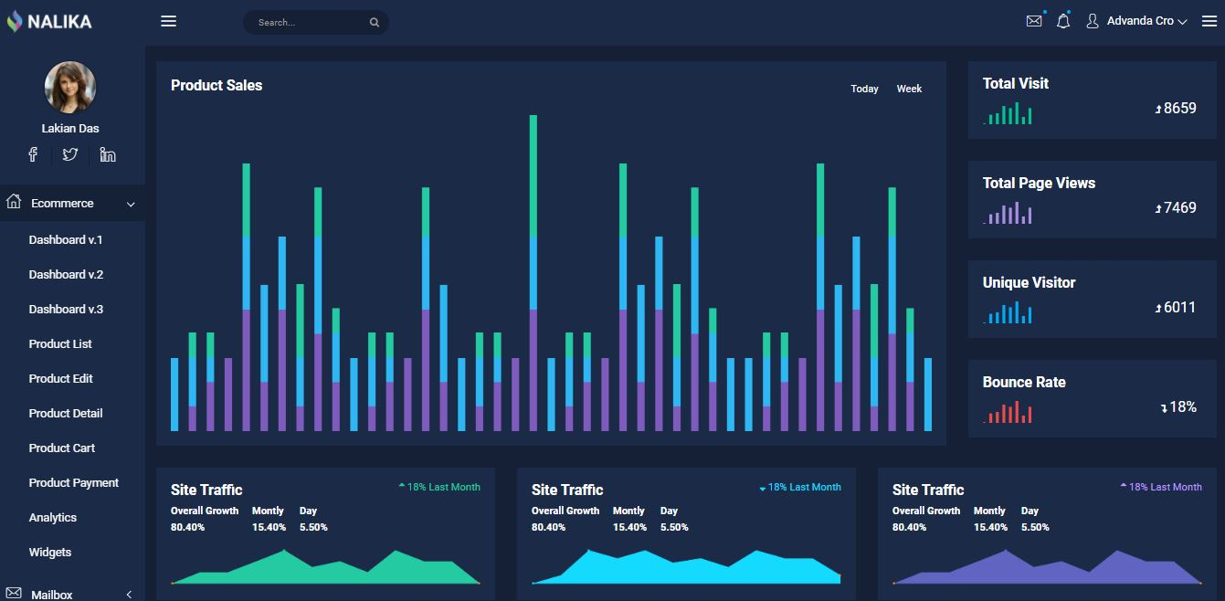 Dashboard on Web By Nalika from UIGarage