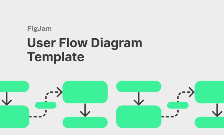 User Flow Diagram Template for FigJam from UIGarage